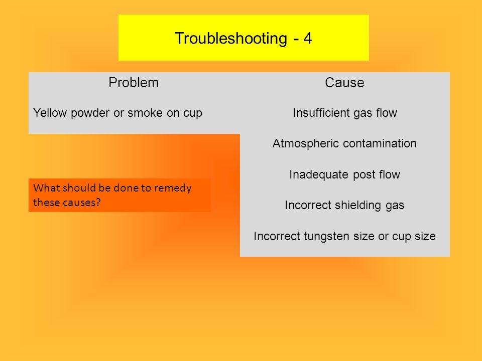 Troubleshooting - 4 Problem Cause Yellow powder or smoke on cup