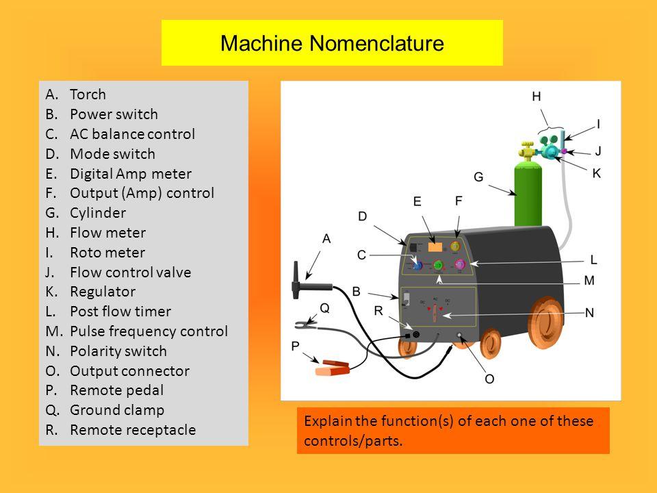 Machine Nomenclature Torch Power switch AC balance control Mode switch