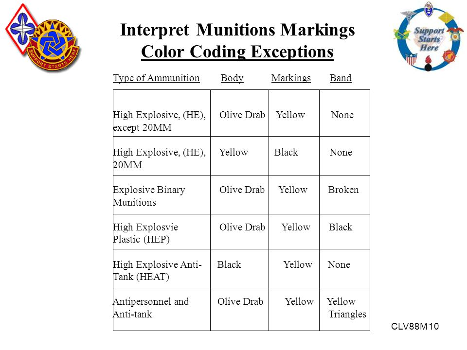 Interpret Munitions Markings Color Coding Exceptions
