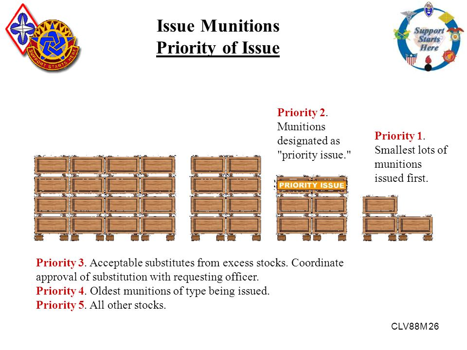 Issue Munitions Priority of Issue