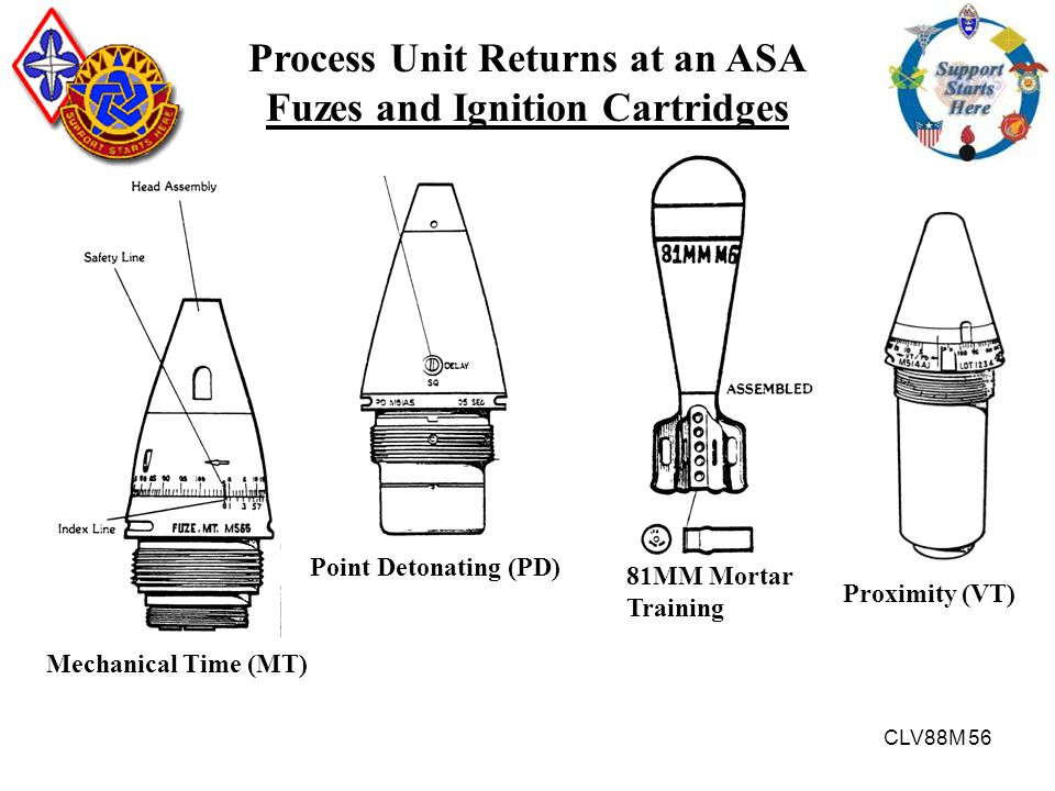 Process Unit Returns at an ASA Fuzes and Ignition Cartridges
