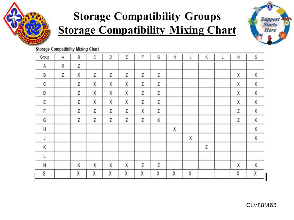Storage Compatibility Groups Storage Compatibility Mixing Chart