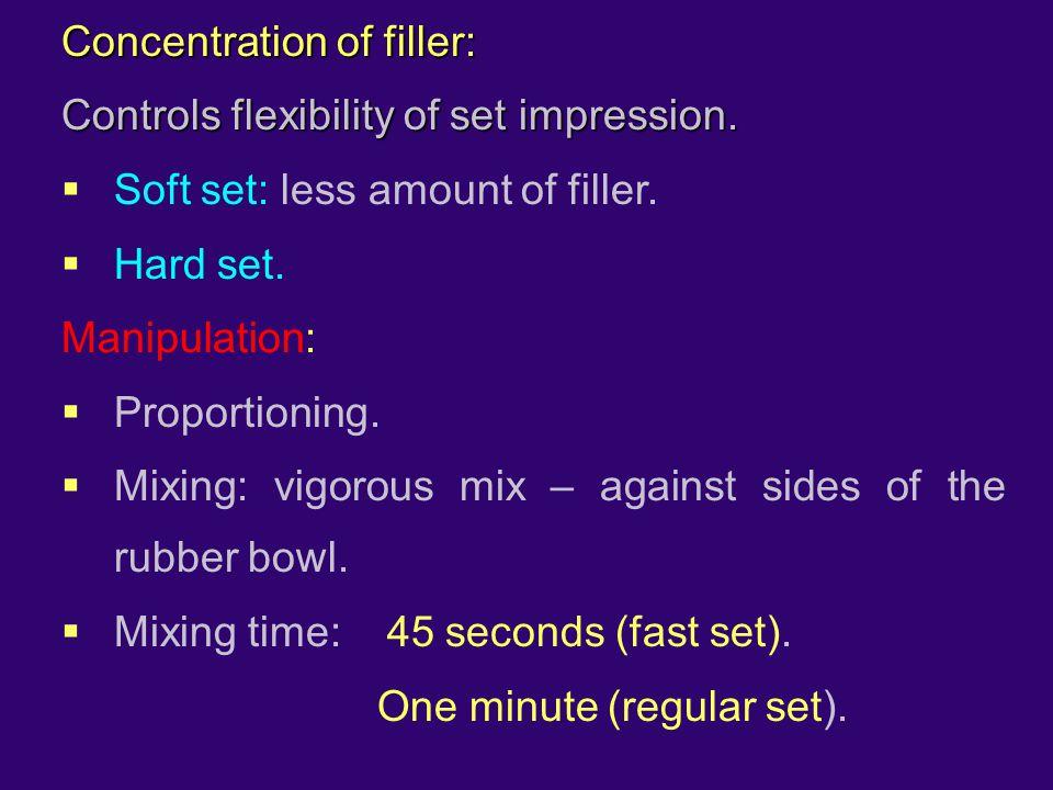 Concentration of filler: