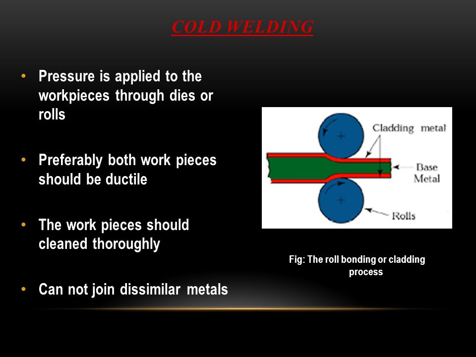 Fig: The roll bonding or cladding process
