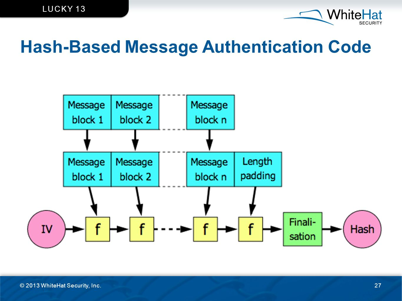 Hash-Based Message Authentication Code
