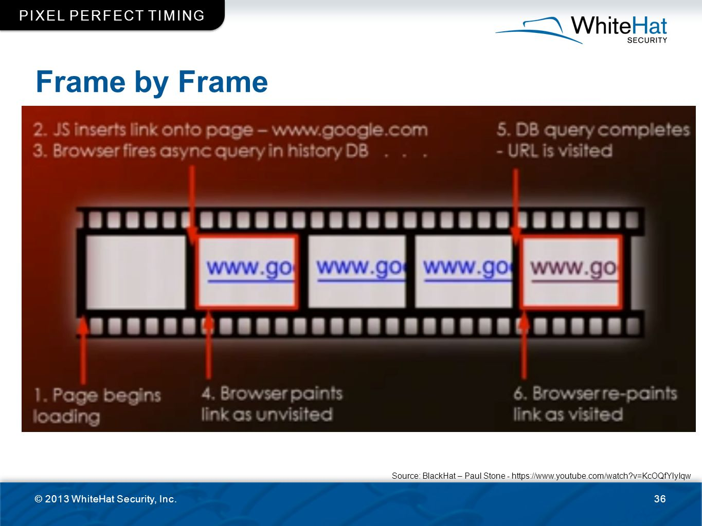 Frame by Frame Pixel perfect timing © 2013 WhiteHat Security, Inc.