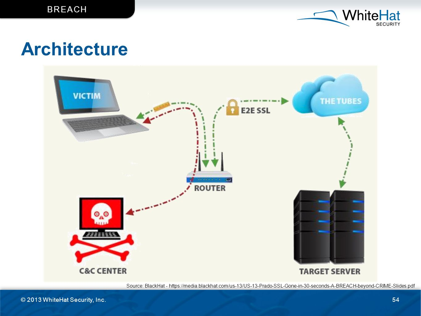 Architecture BReACH © 2013 WhiteHat Security, Inc.