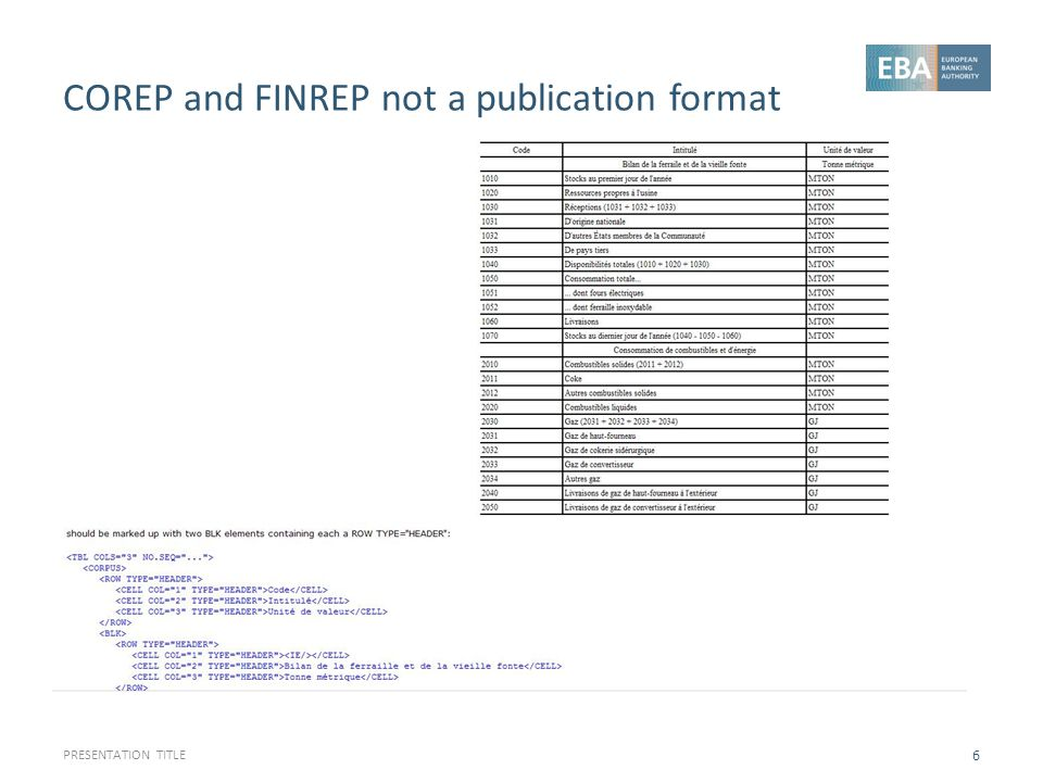 COREP and FINREP not a publication format
