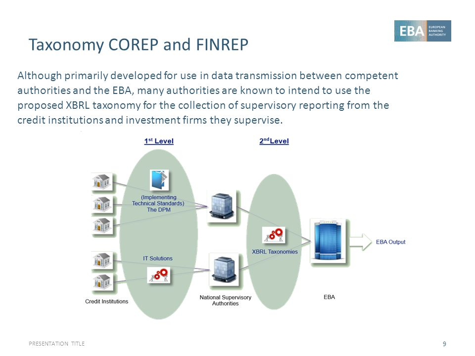 Taxonomy COREP and FINREP