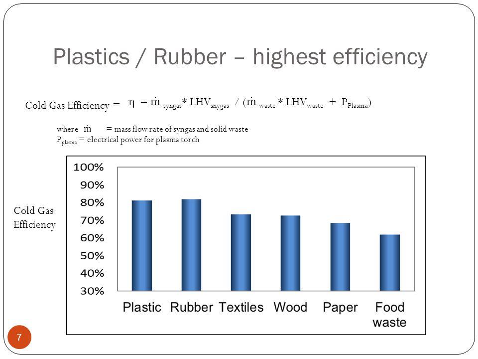 Plastics / Rubber – highest efficiency