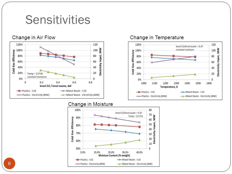 Sensitivities Change in Air Flow Change in Temperature