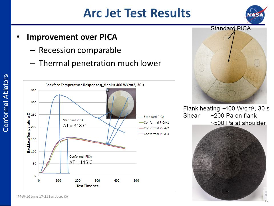 Arc Jet Test Results Improvement over PICA Recession comparable