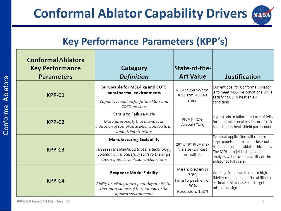 Conformal Ablator Capability Drivers