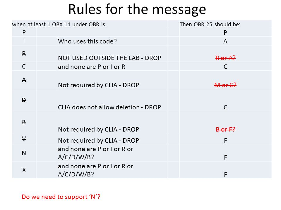 Rules for the message P I Who uses this code A R
