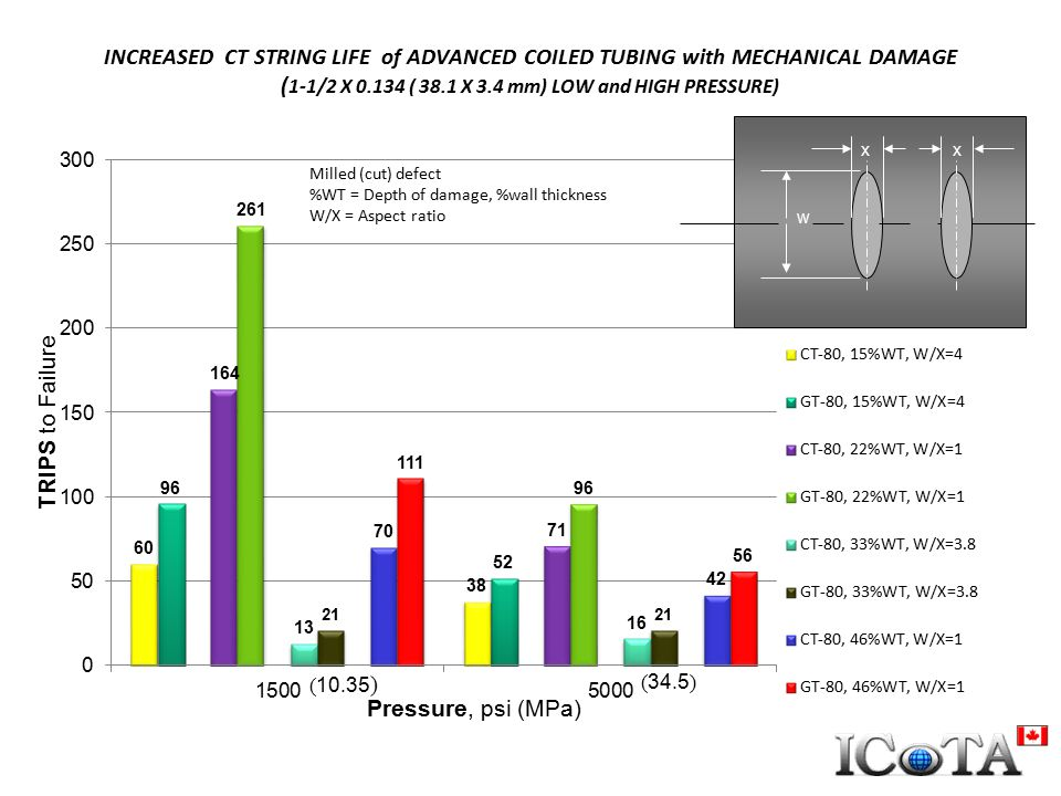 INCREASED CT STRING LIFE of ADVANCED COILED TUBING with MECHANICAL DAMAGE (1-1/2 X 0.134 ( 38.1 X 3.4 mm) LOW and HIGH PRESSURE)