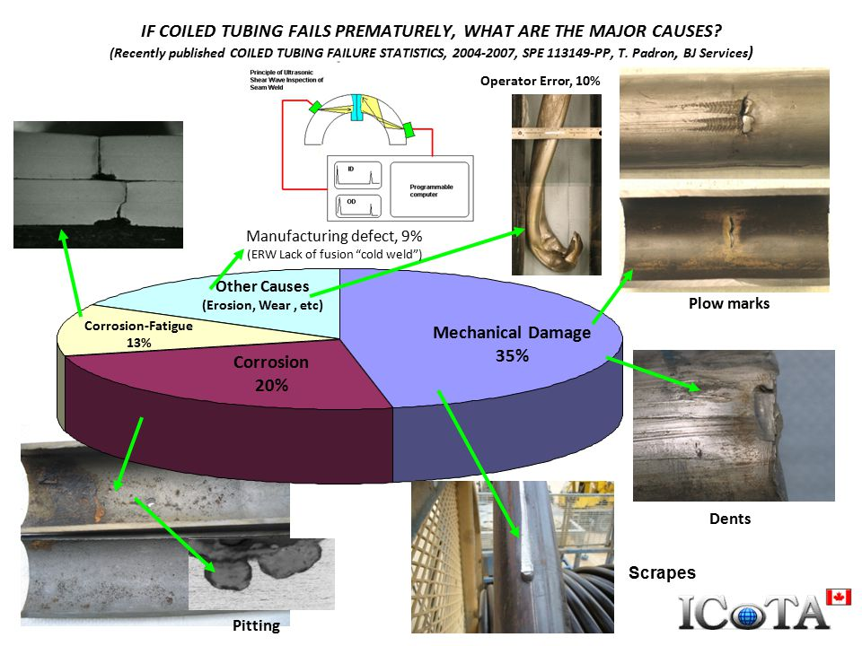 IF COILED TUBING FAILS PREMATURELY, WHAT ARE THE MAJOR CAUSES