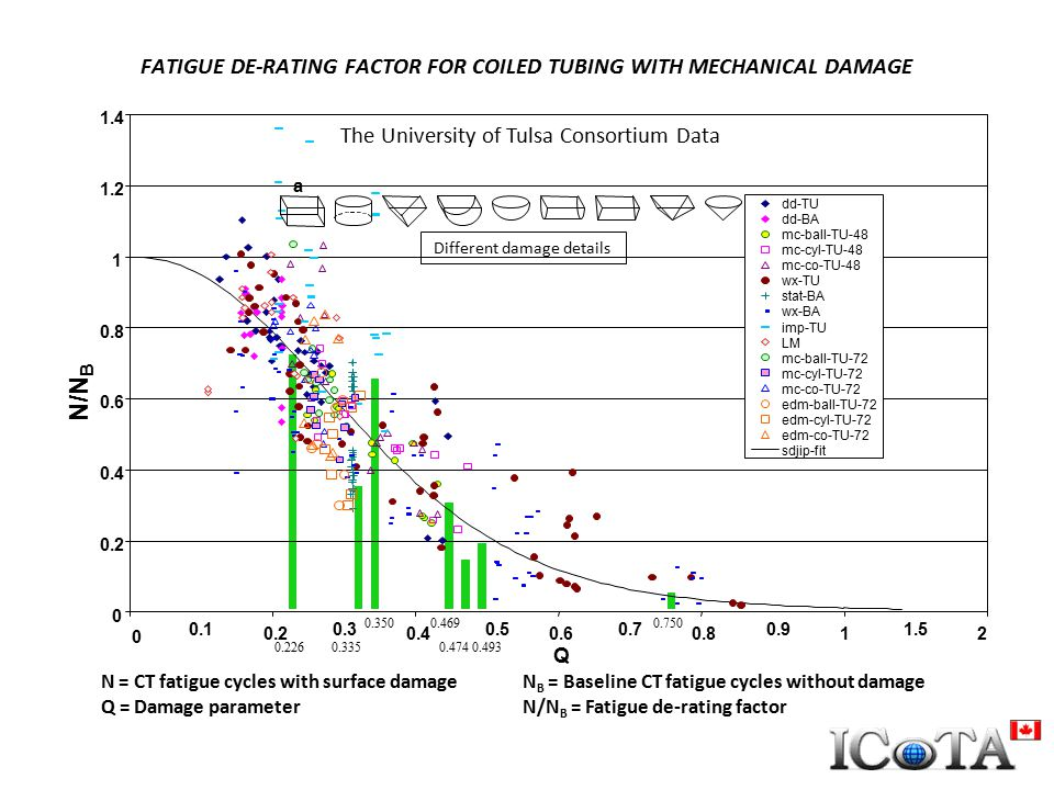 FATIGUE DE-RATING FACTOR FOR COILED TUBING WITH MECHANICAL DAMAGE