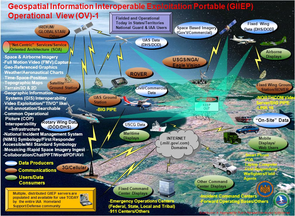 Geospatial Information Interoperable Exploitation Portable (GIIEP) Operational View (OV)-1