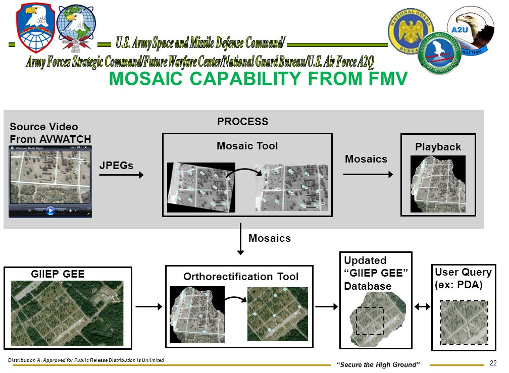 MOSAIC CAPABILITY FROM FMV