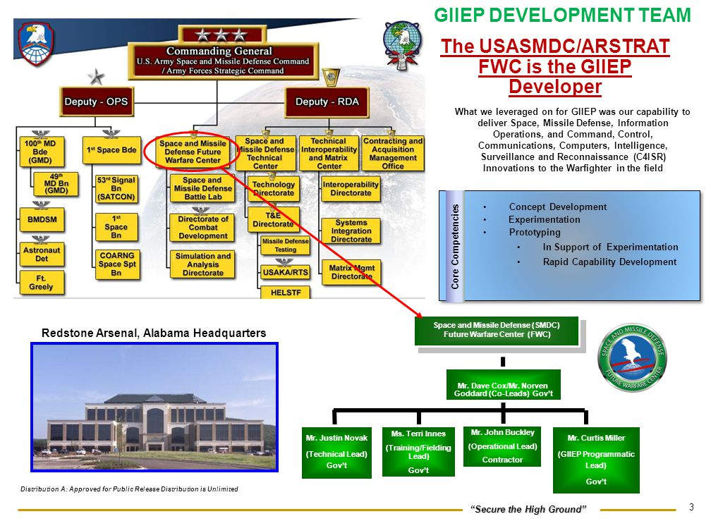 GIIEP DEVELOPMENT TEAM The USASMDC/ARSTRAT FWC is the GIIEP Developer
