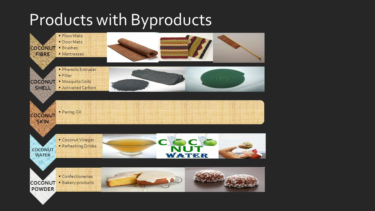 Products with Byproducts