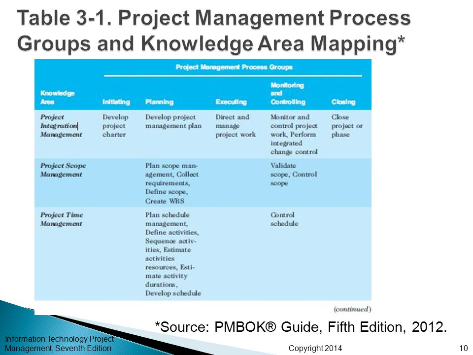 Table 3-1. Project Management Process Groups and Knowledge Area Mapping*