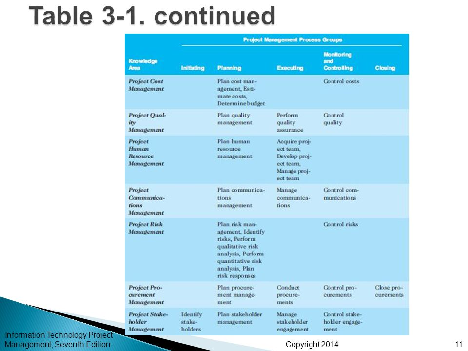 Table 3-1. continued Information Technology Project Management, Seventh Edition
