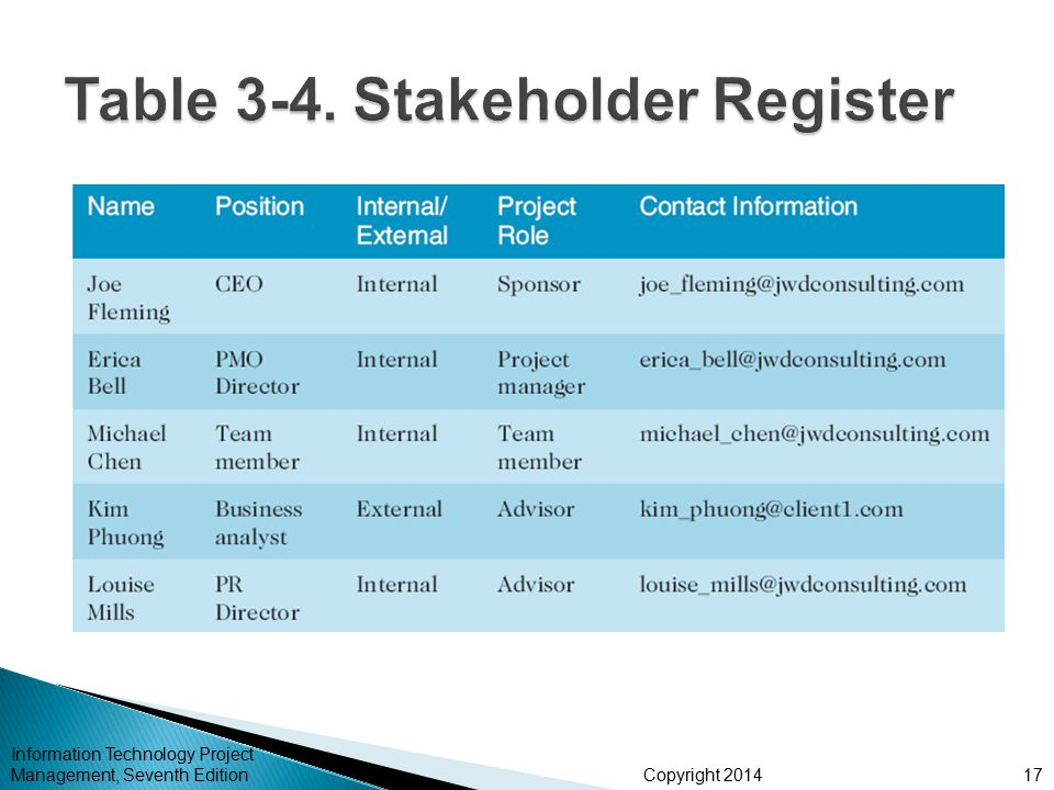 Table 3-4. Stakeholder Register