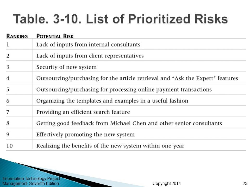 Table. 3-10. List of Prioritized Risks