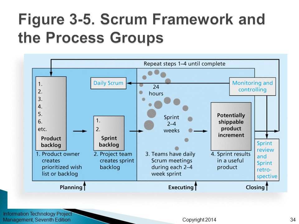 Figure 3-5. Scrum Framework and the Process Groups