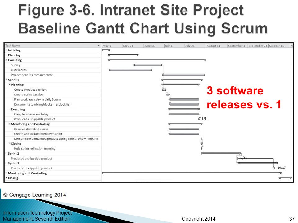 Figure 3-6. Intranet Site Project Baseline Gantt Chart Using Scrum ApproachApproach