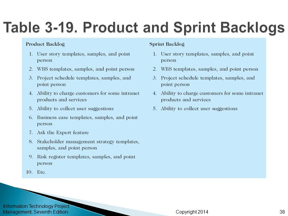 Table 3-19. Product and Sprint Backlogs