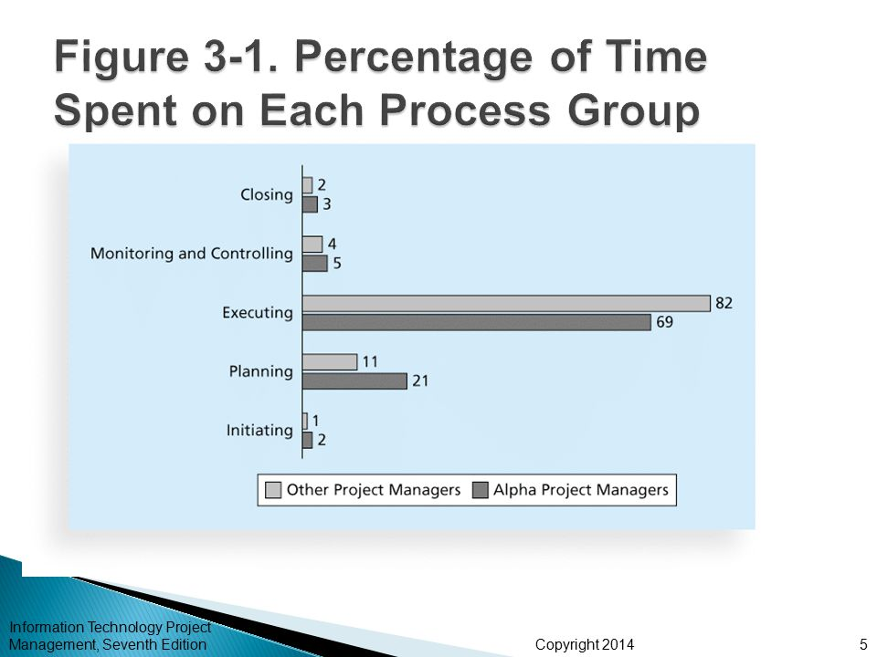 Figure 3-1. Percentage of Time Spent on Each Process Group