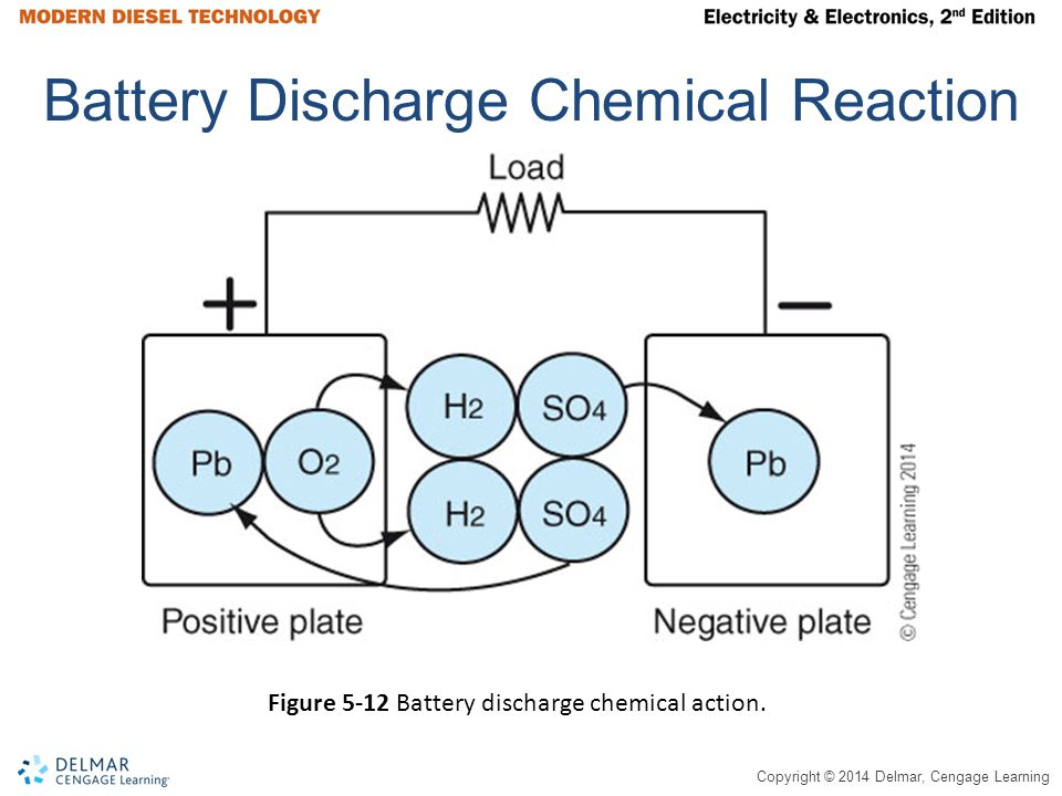 Battery Discharge Chemical Reaction