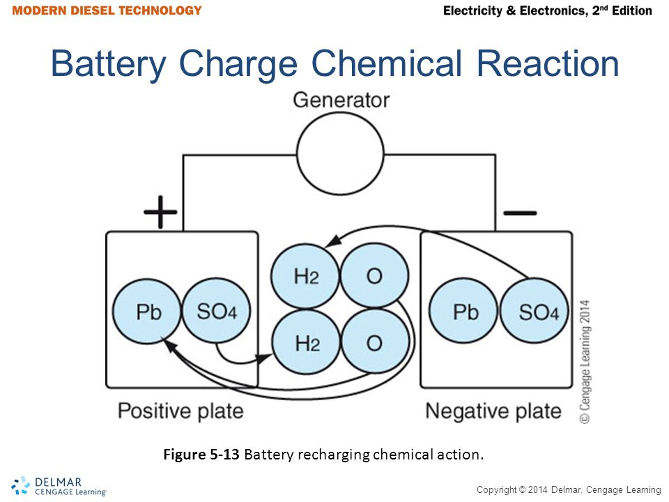 Battery Charge Chemical Reaction