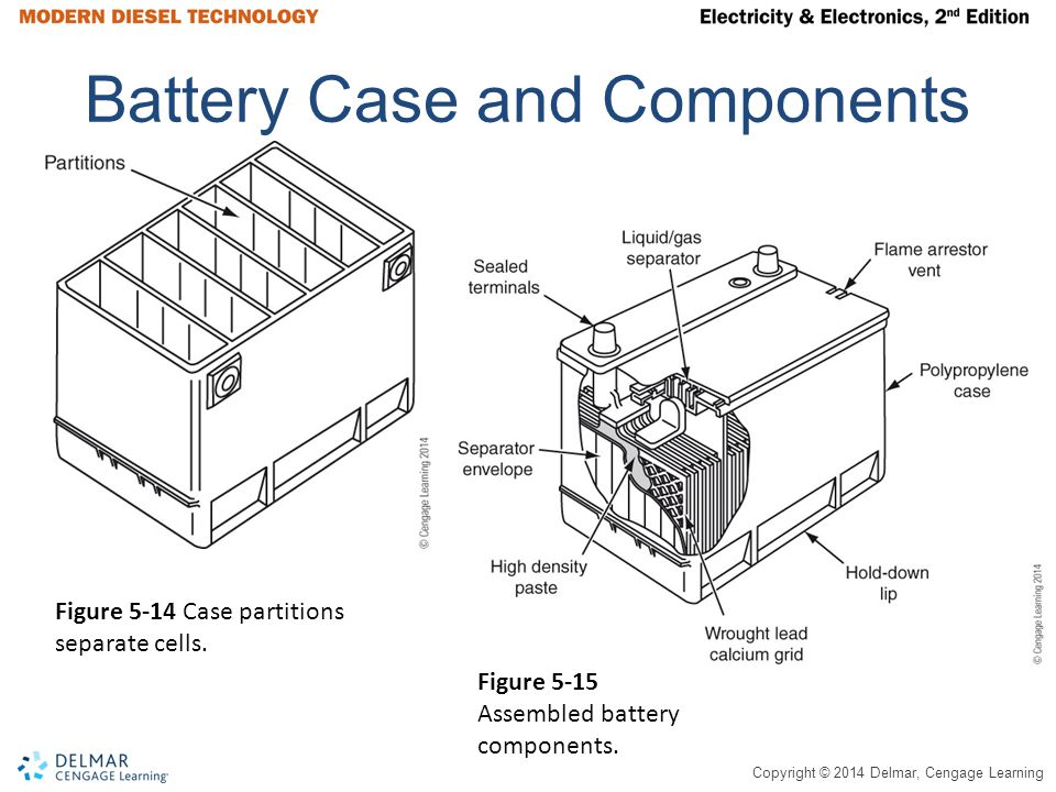 Battery Case and Components