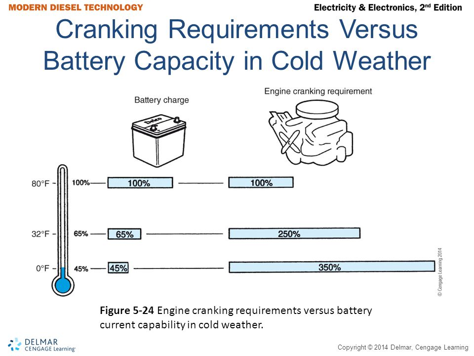 Cranking Requirements Versus Battery Capacity in Cold Weather