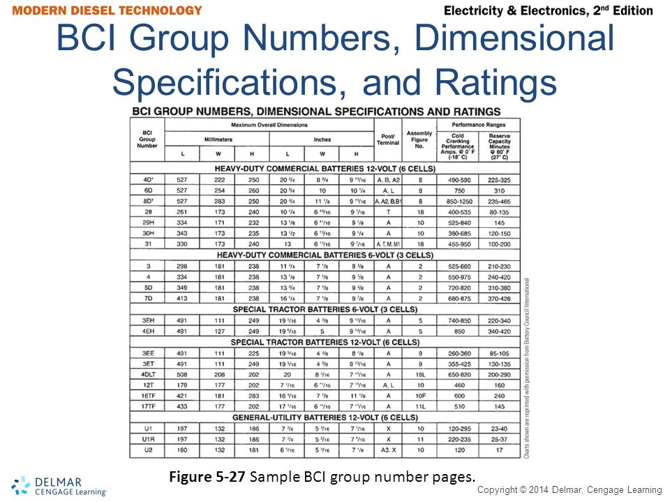 BCI Group Numbers, Dimensional Specifications, and Ratings