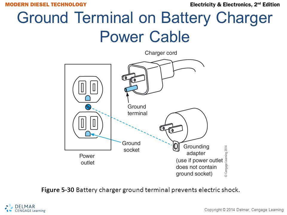 Ground Terminal on Battery Charger Power Cable