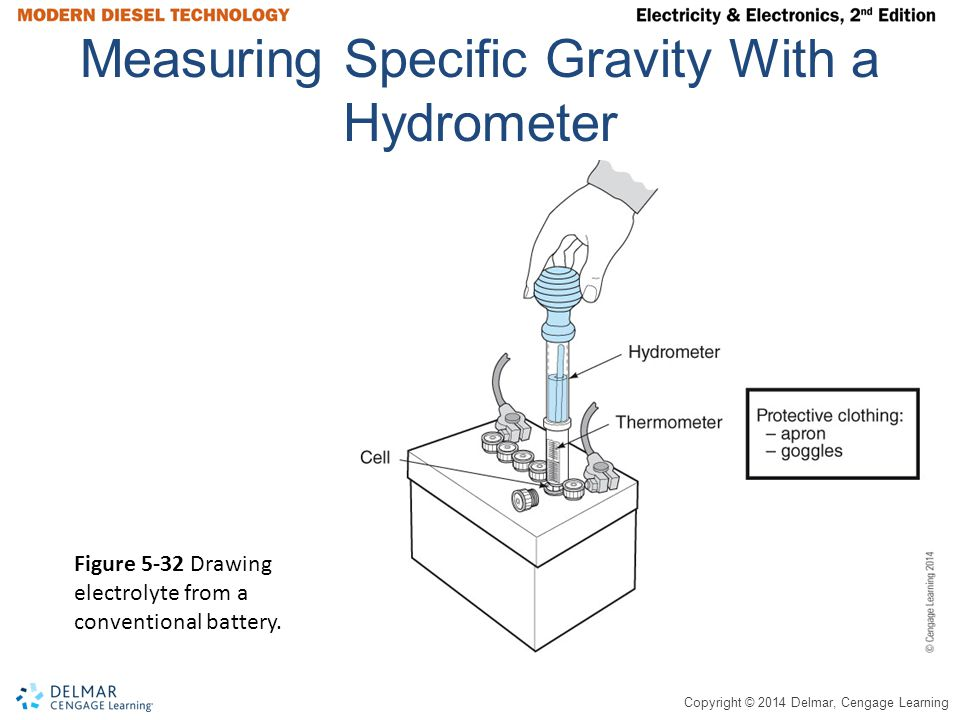 Measuring Specific Gravity With a Hydrometer