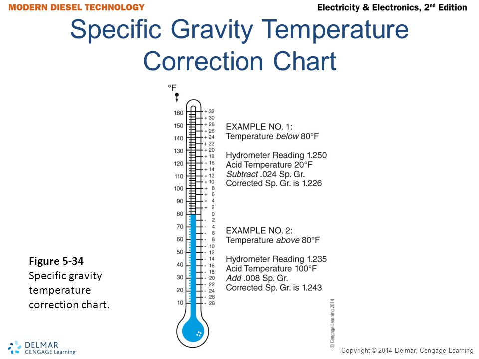 Specific Gravity Temperature Correction Chart