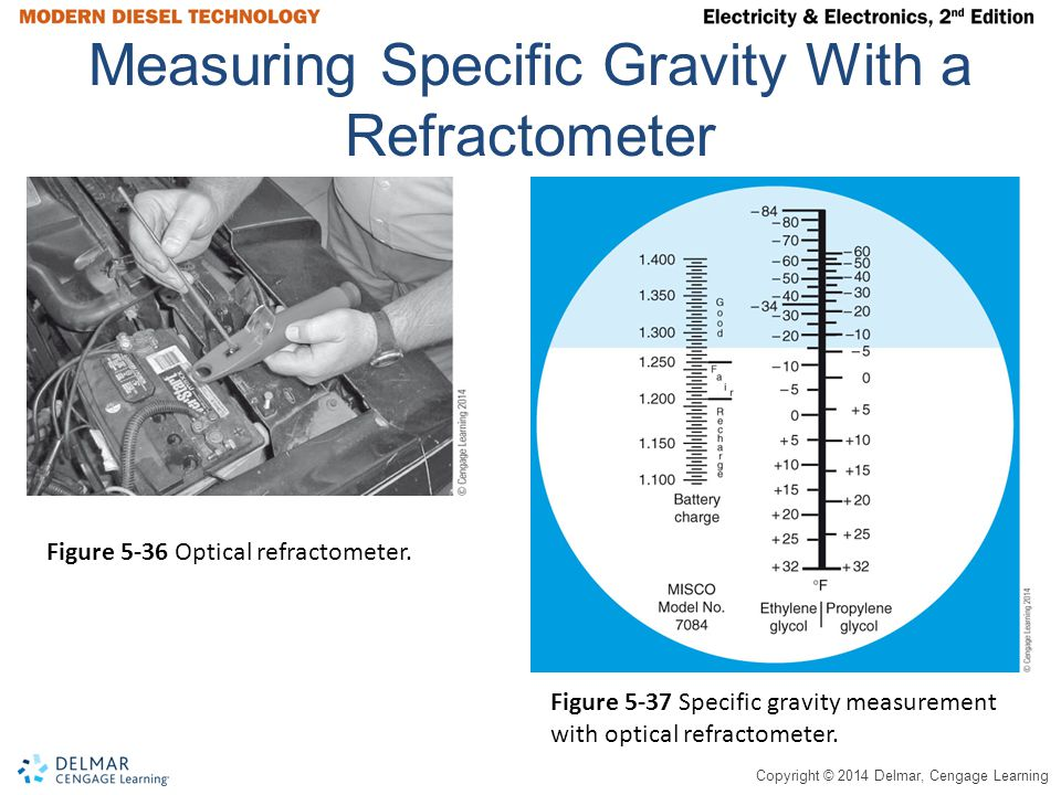 Measuring Specific Gravity With a Refractometer