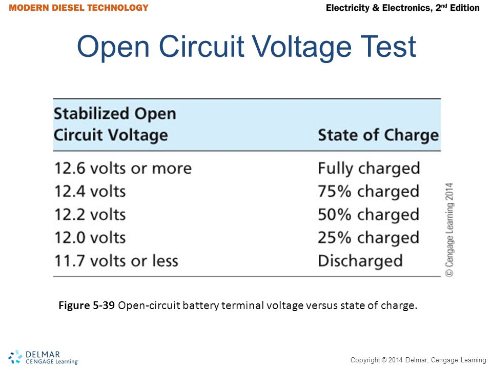 Open Circuit Voltage Test