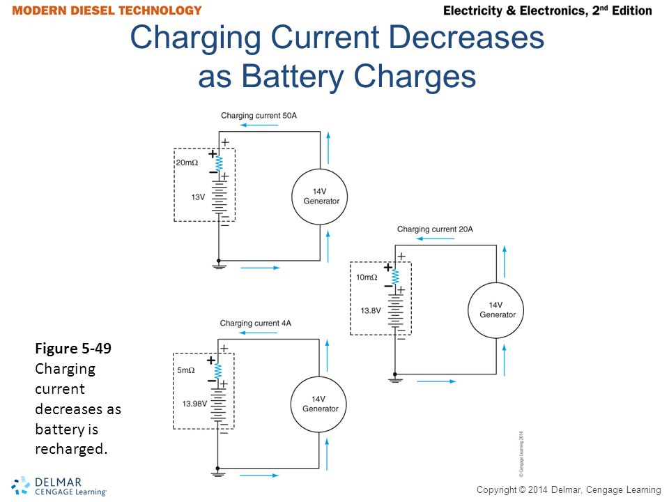 Charging Current Decreases as Battery Charges