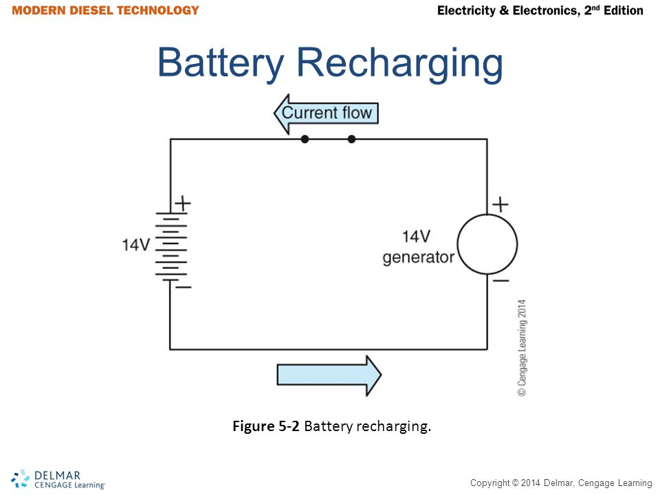 Battery Recharging Figure 5-2 Battery recharging.