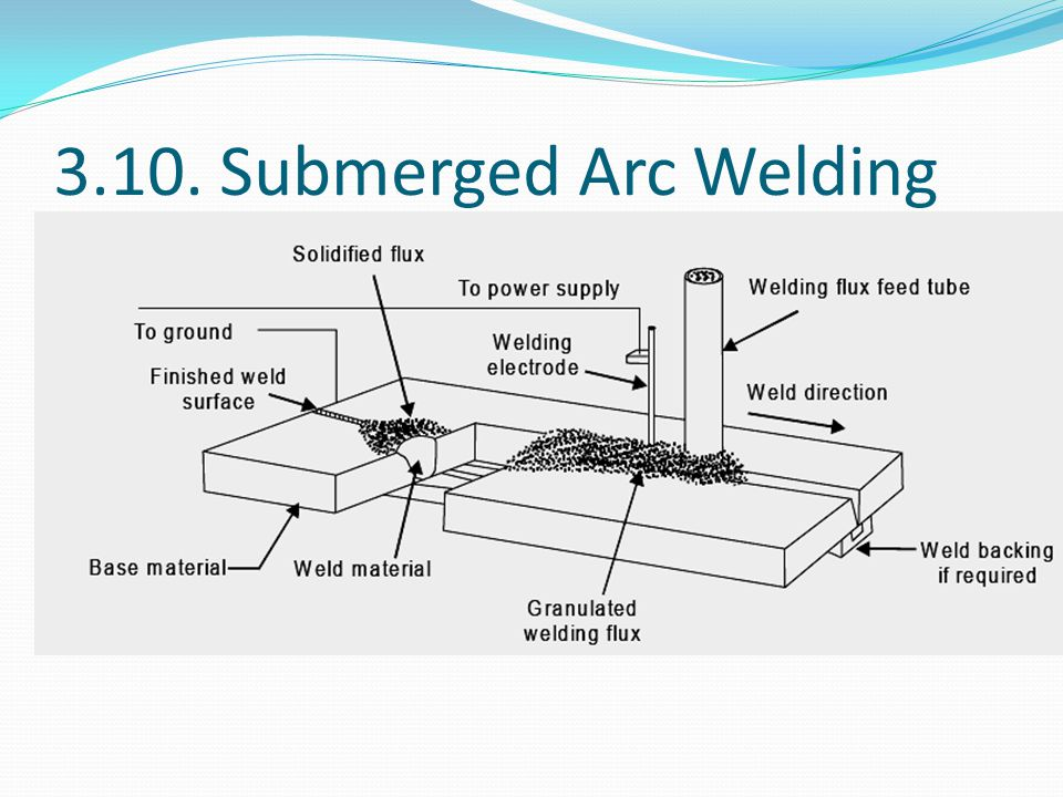 3.10. Submerged Arc Welding