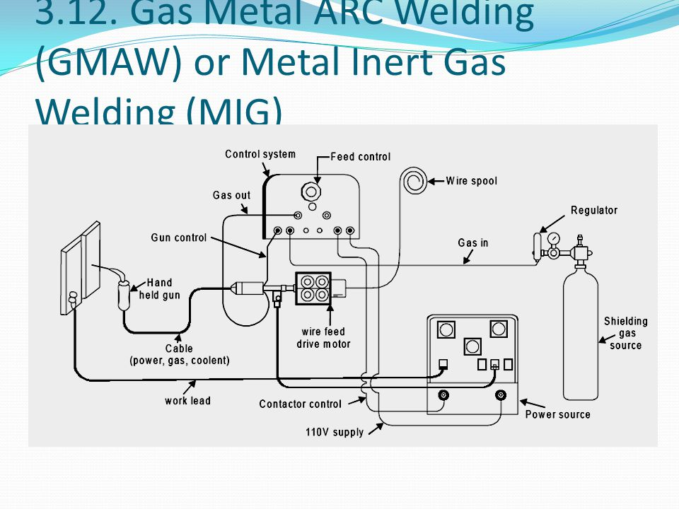 3.12. Gas Metal ARC Welding (GMAW) or Metal Inert Gas Welding (MIG)