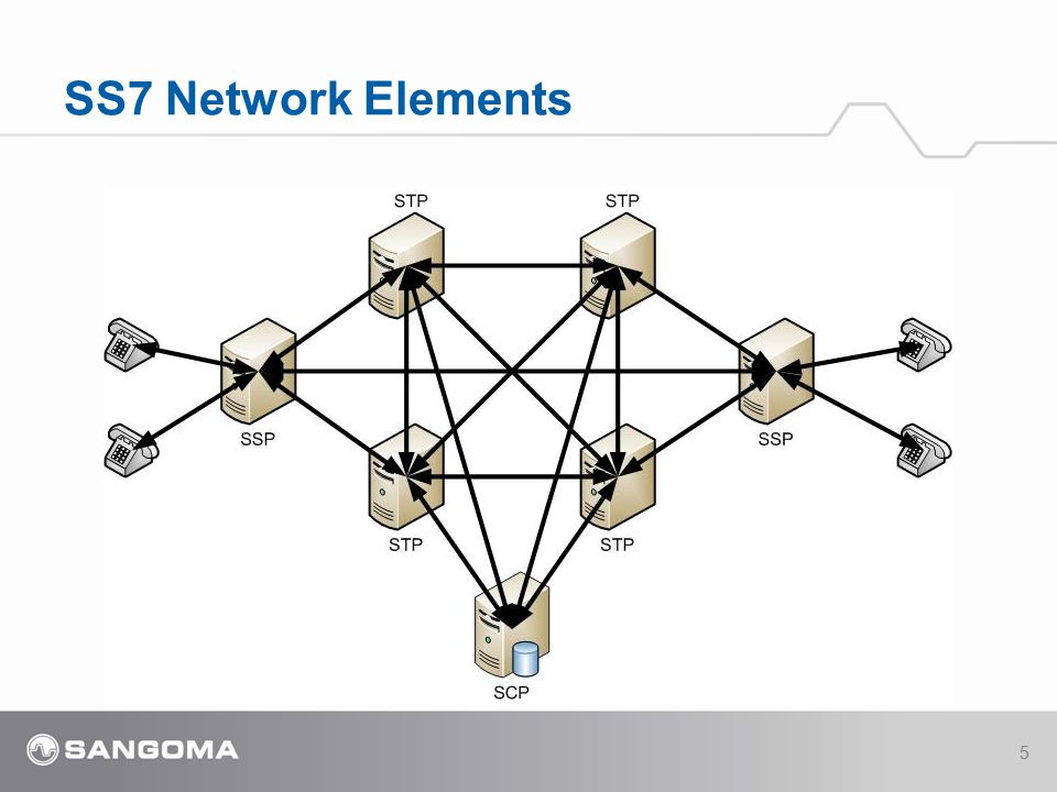 4/14/2017 SS7 Network Elements