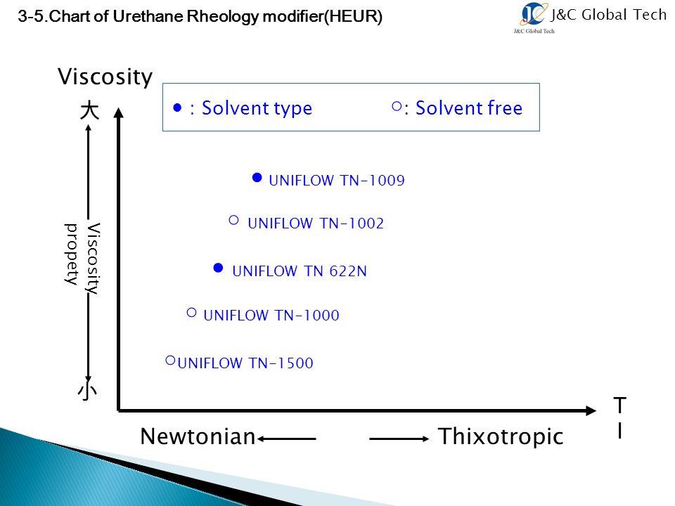 Viscosity 大 小 ● UNIFLOW TN-1009 ○ UNIFLOW TN-1002 ● UNIFLOW TN 622N