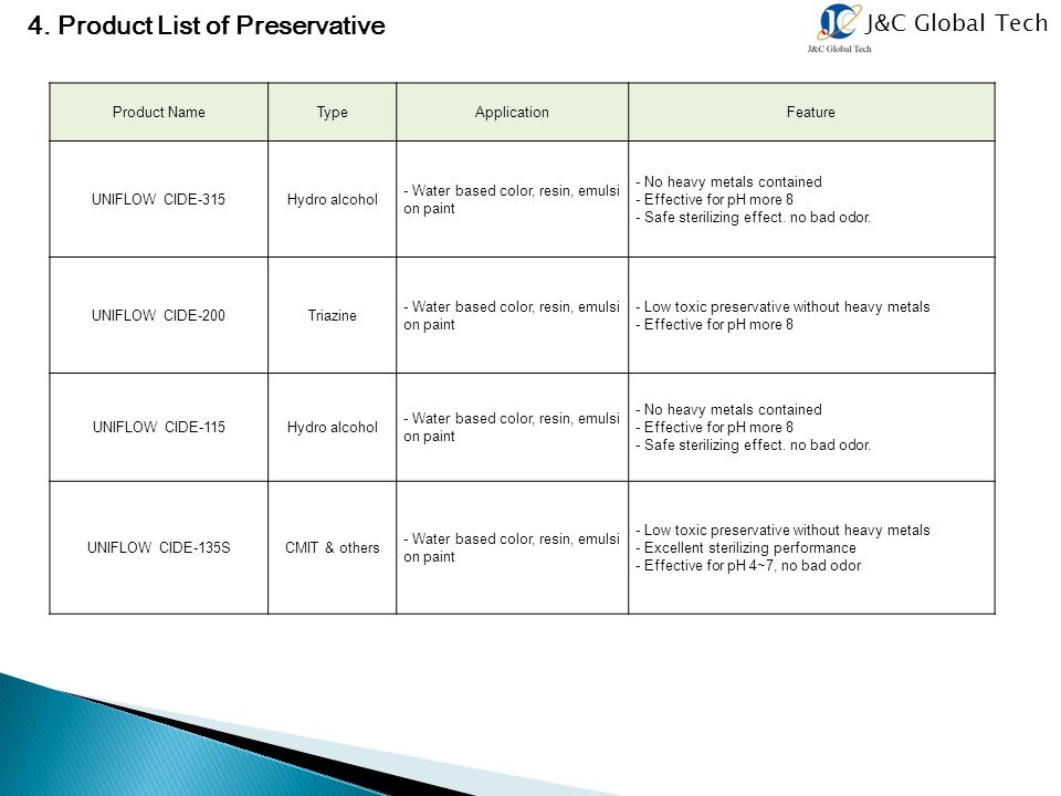 4. Product List of Preservative